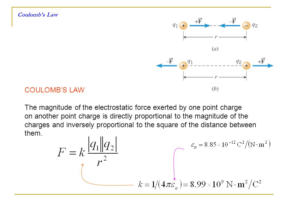 The magnitude of the electrostatic force exerted by one point charge