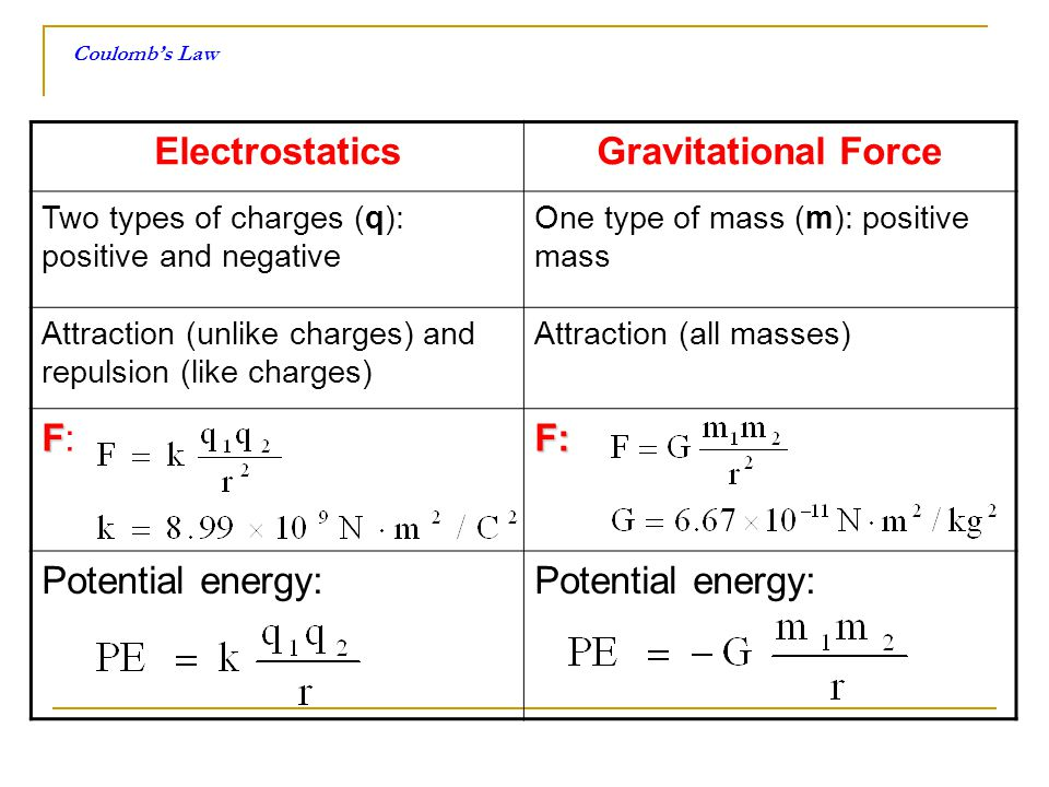 Electrostatics Gravitational Force