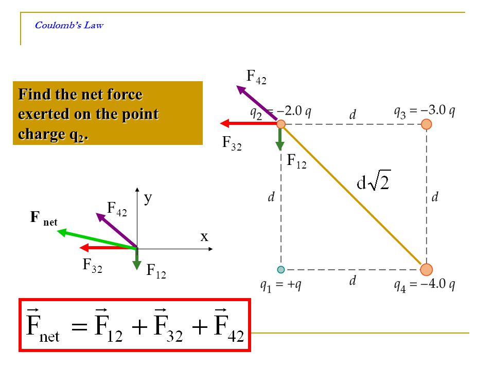 Find the net force exerted on the point charge q2.