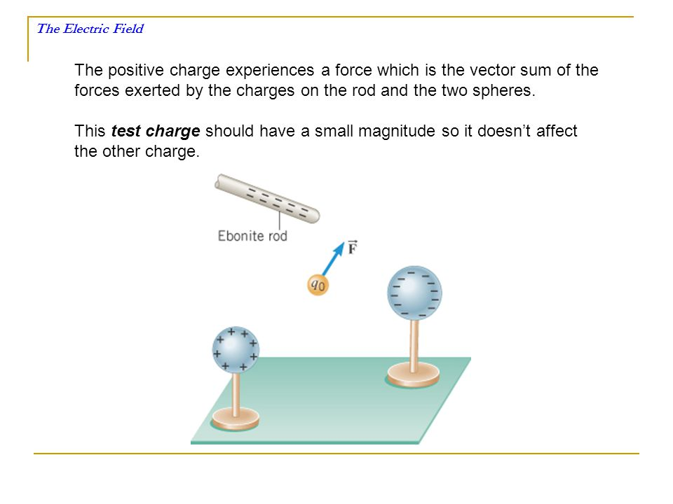 The positive charge experiences a force which is the vector sum of the
