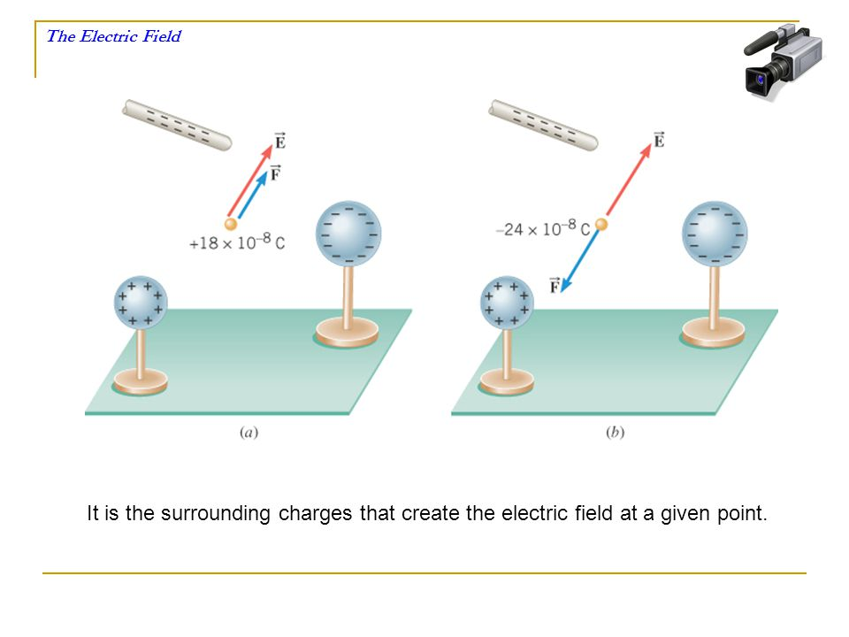 The Electric Field It is the surrounding charges that create the electric field at a given point.