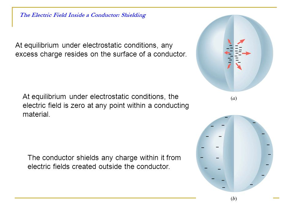 The Electric Field Inside a Conductor: Shielding