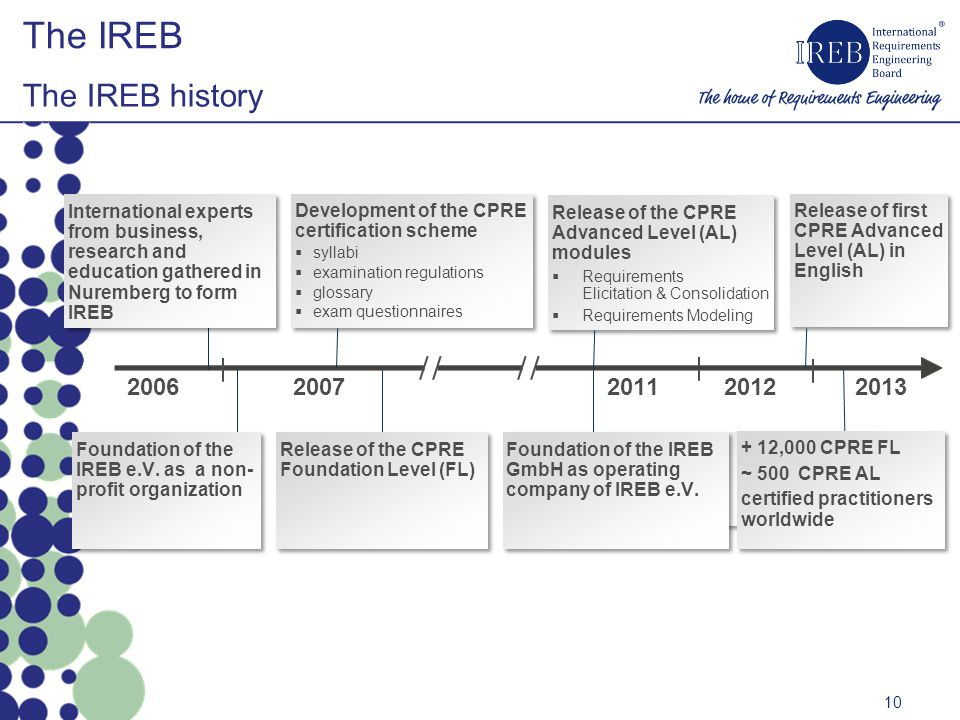 The IREB The IREB history 2006 2007 2011 2012 2013