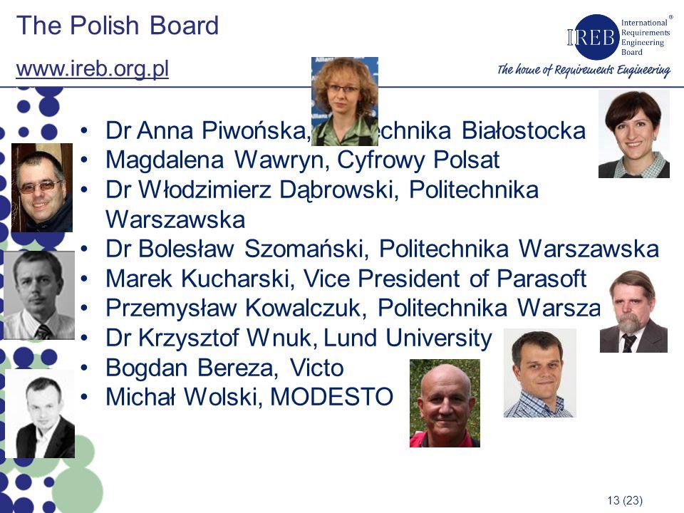 The Polish Board Dr Anna Piwońska, Politechnika Białostocka