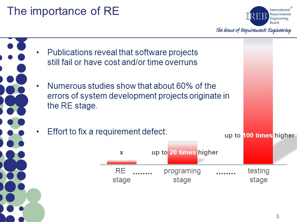 The importance of RE testing. stage. up to 100 times higher. programing. up to 20 times higher.