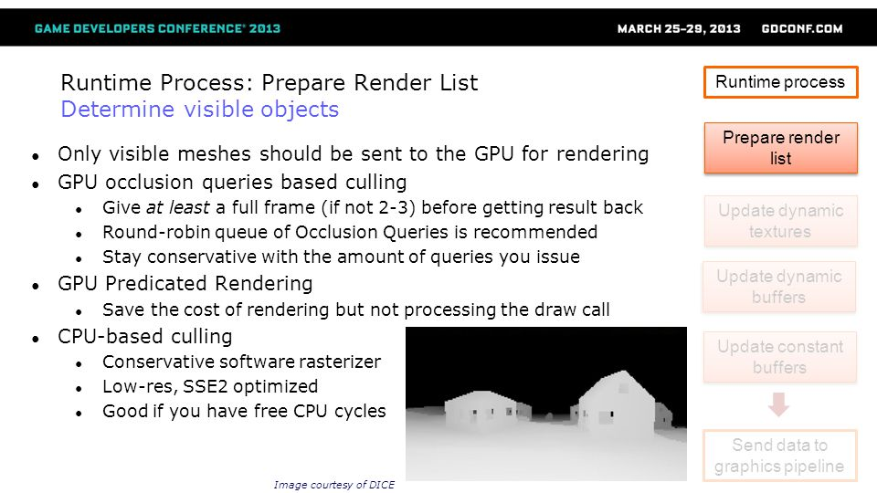 Runtime Process: Prepare Render List Determine visible objects