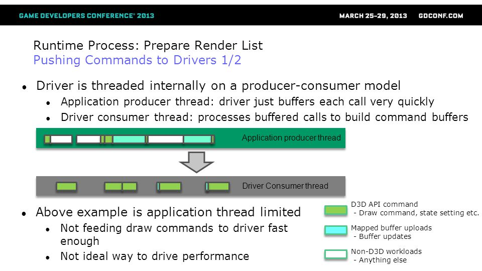 Runtime Process: Prepare Render List Pushing Commands to Drivers 1/2