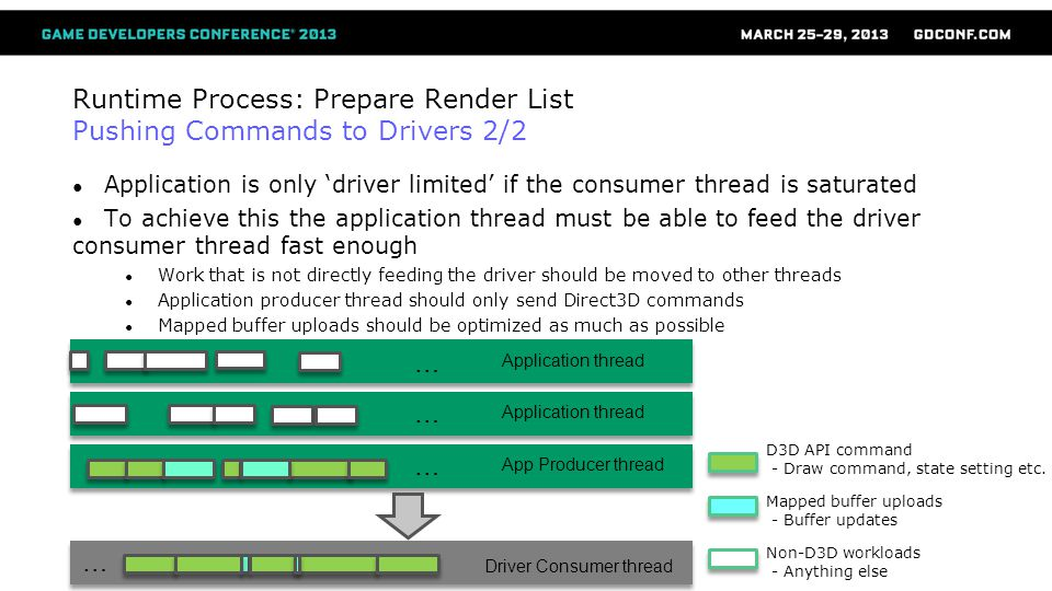 Runtime Process: Prepare Render List Pushing Commands to Drivers 2/2