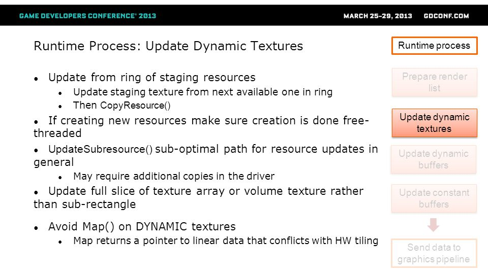 Runtime Process: Update Dynamic Textures