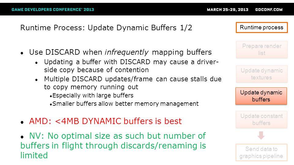 Runtime Process: Update Dynamic Buffers 1/2
