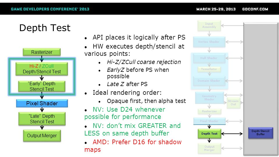 Depth Test API places it logically after PS