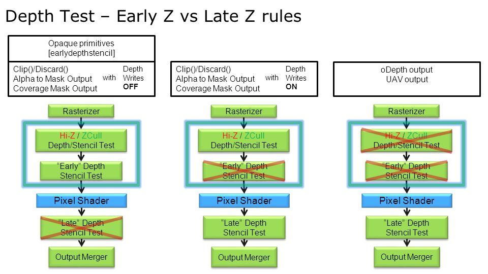 Depth Test – Early Z vs Late Z rules