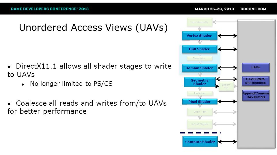 Unordered Access Views (UAVs)