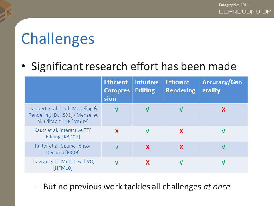 Challenges Significant research effort has been made