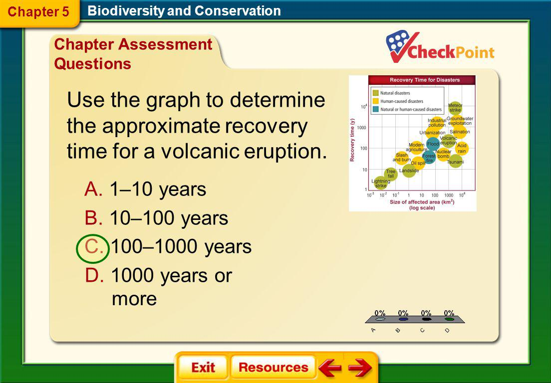 Chapter 5 Biodiversity and Conservation. Chapter Assessment Questions.