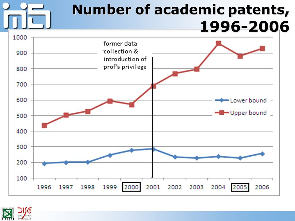 Number of academic patents, 1996-2006
