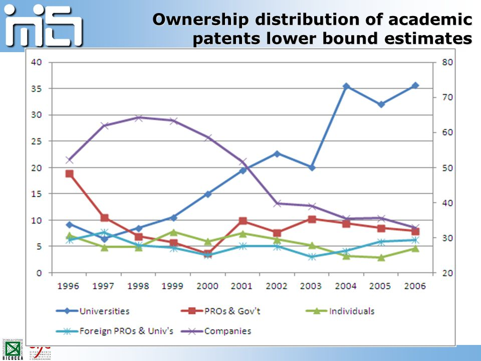 Ownership distribution of academic patents lower bound estimates