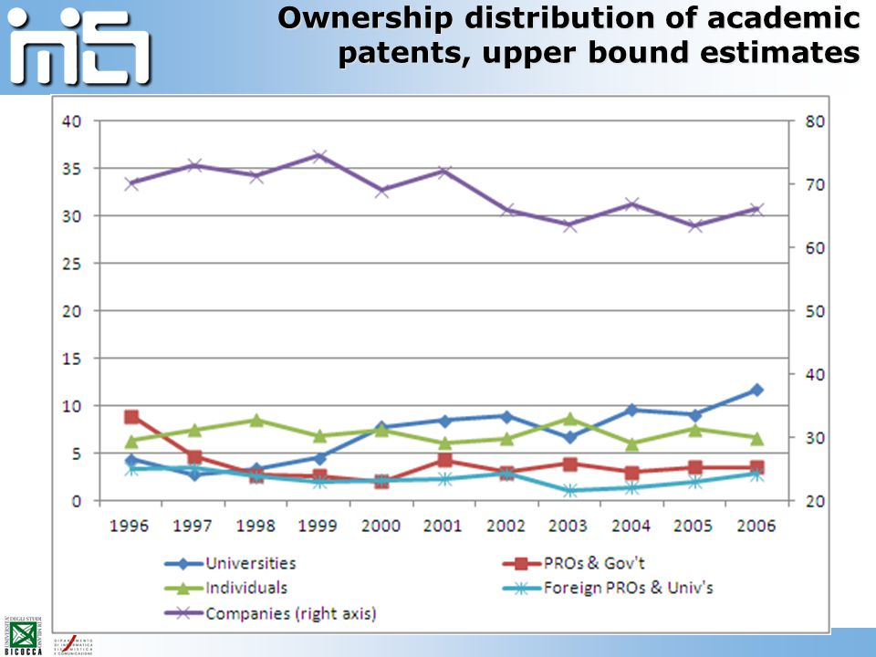 Ownership distribution of academic patents, upper bound estimates
