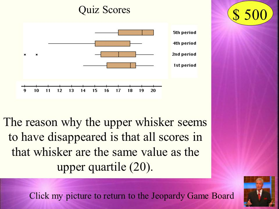 Quiz Scores $ 500.