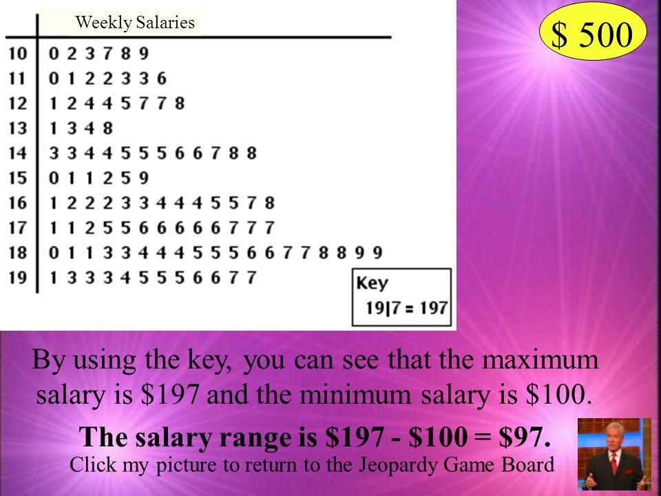 The salary range is $197 - $100 = $97.