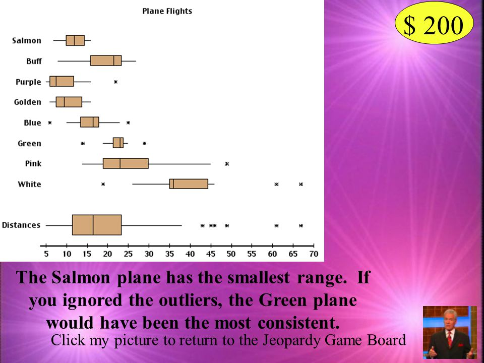 $ 200 The Salmon plane has the smallest range. If you ignored the outliers, the Green plane would have been the most consistent.