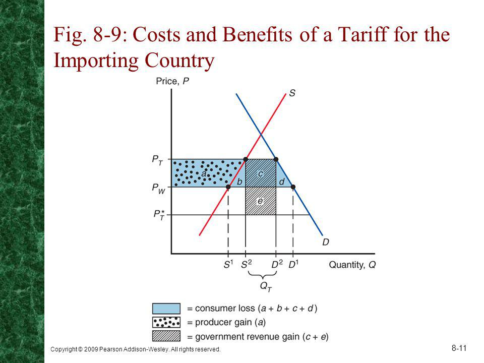 Fig. 8-9: Costs and Benefits of a Tariff for the Importing Country