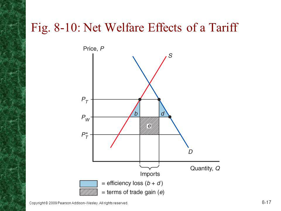 Fig. 8-10: Net Welfare Effects of a Tariff