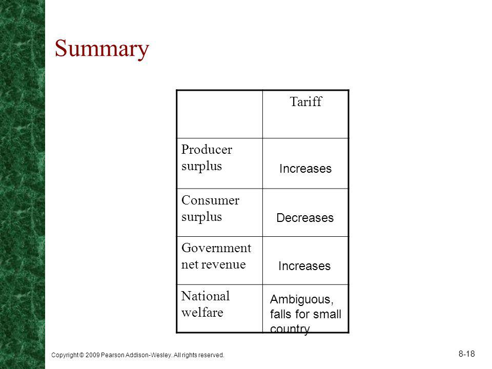 Summary Tariff Producer surplus Consumer surplus