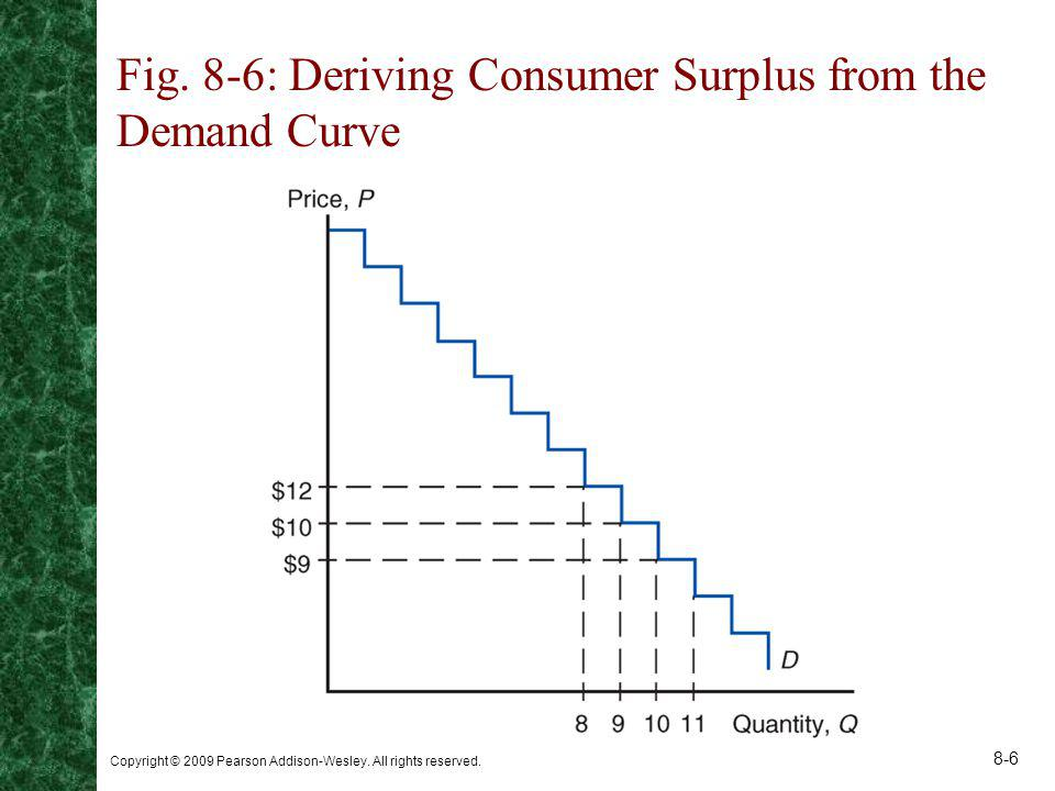 Fig. 8-6: Deriving Consumer Surplus from the Demand Curve