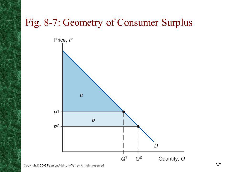 Fig. 8-7: Geometry of Consumer Surplus