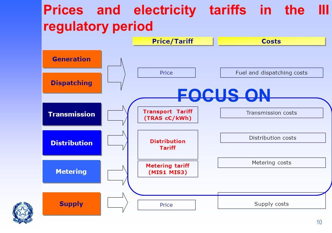 Transport Tariff (TRAS c€/kWh) Metering tariff (MIS1 MIS3)