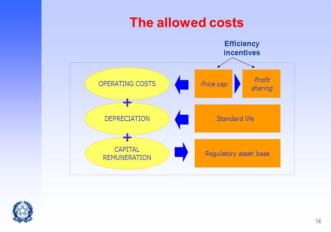 Efficiency incentives