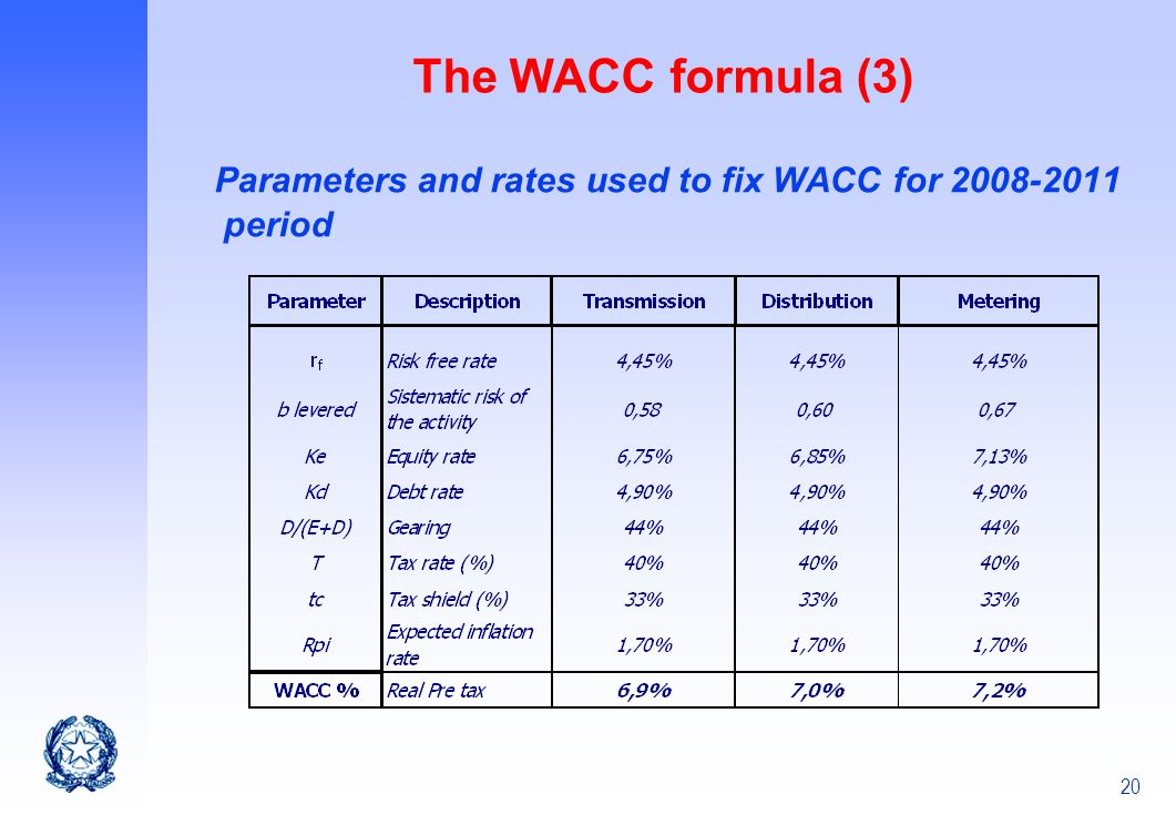 The WACC formula (3) Parameters and rates used to fix WACC for 2008-2011 period