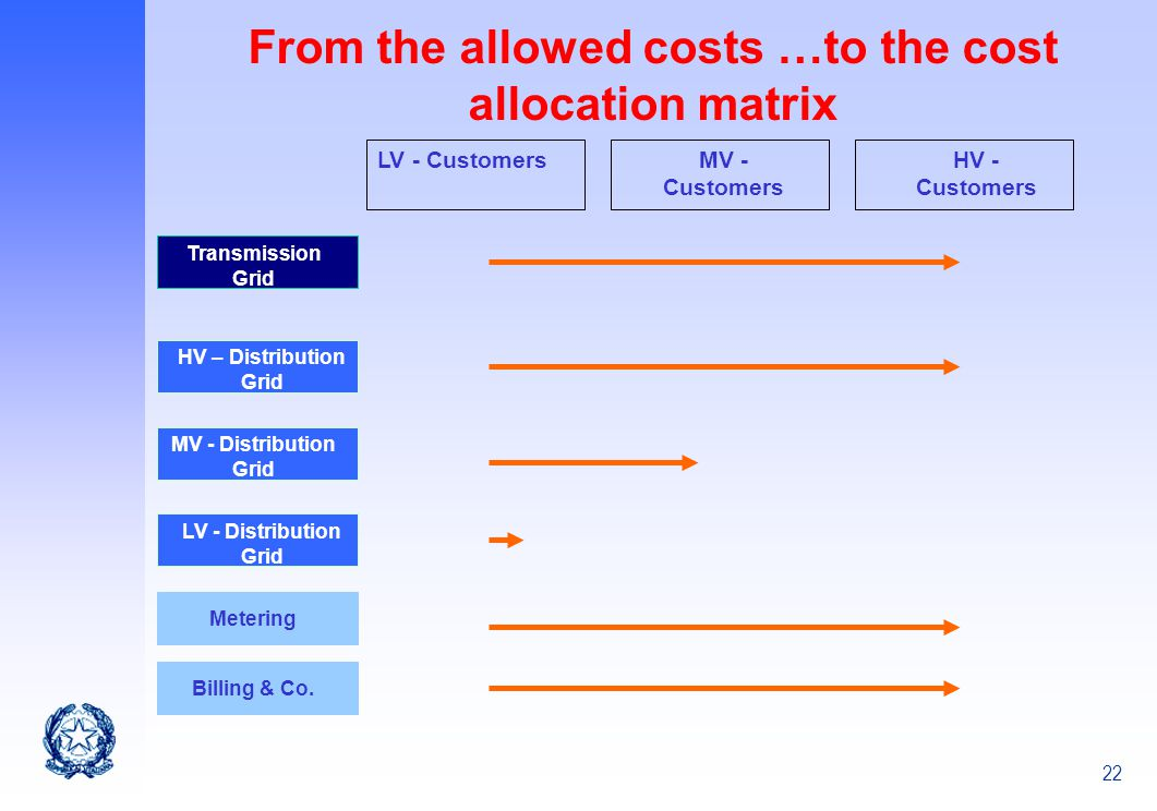 From the allowed costs …to the cost allocation matrix