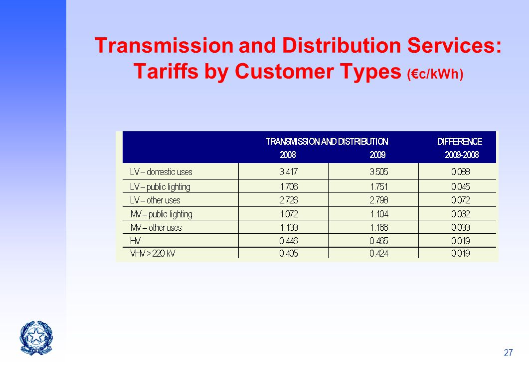 Transmission and Distribution Services: Tariffs by Customer Types (€c/kWh)