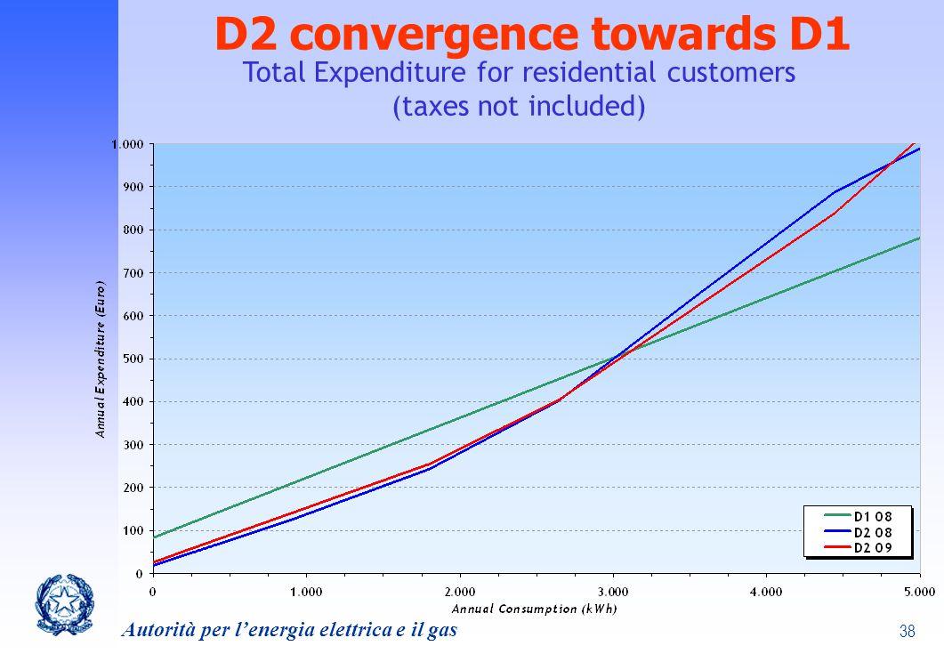 D2 convergence towards D1