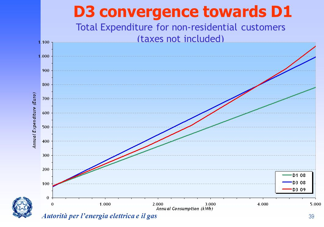 D3 convergence towards D1