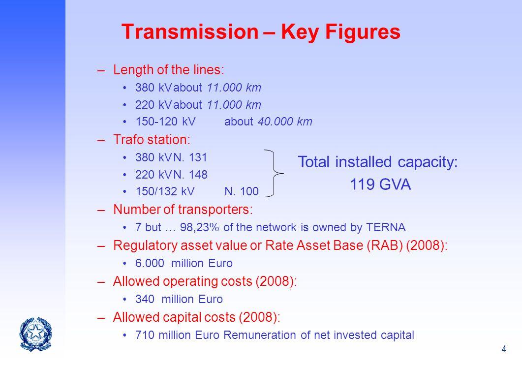 Transmission – Key Figures