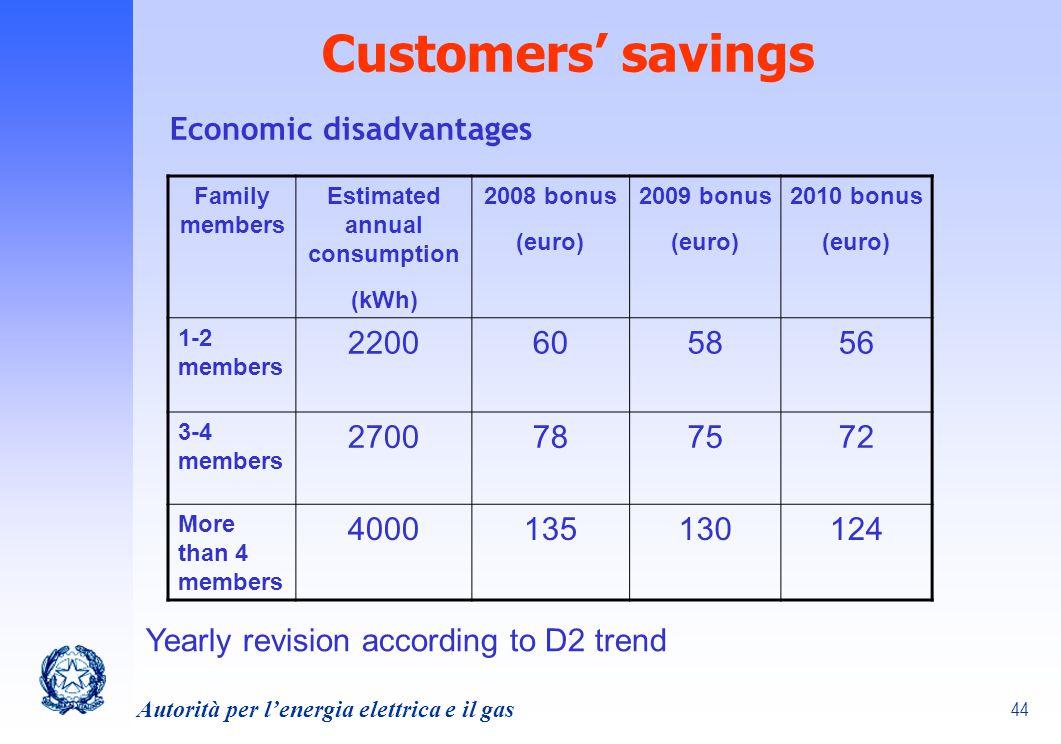 Estimated annual consumption