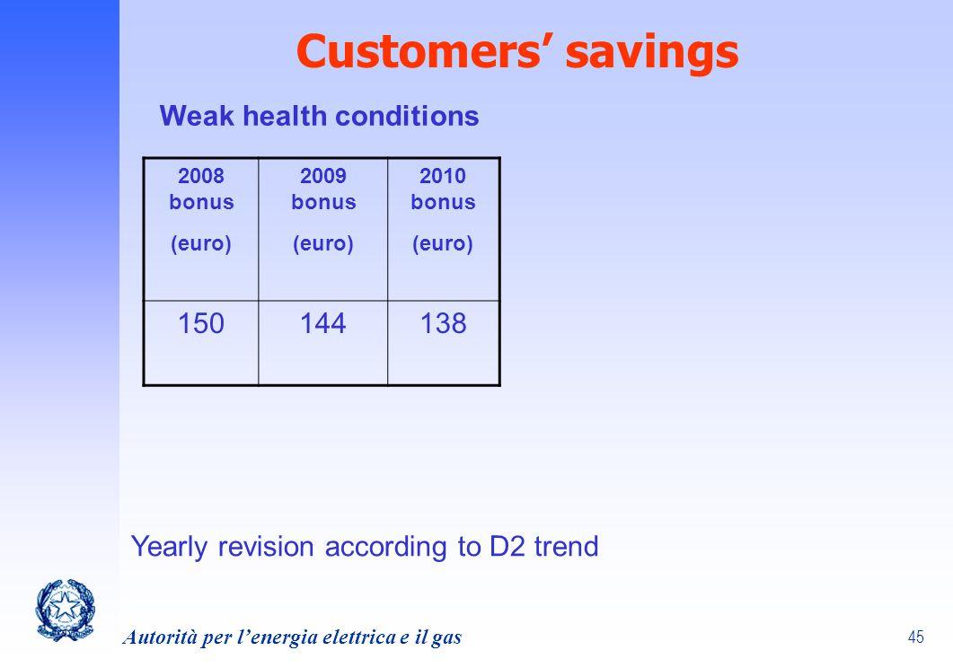 Customers' savings Weak health conditions 150 144 138