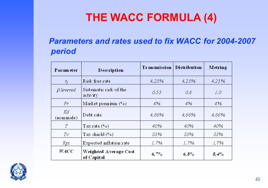 THE WACC FORMULA (4) Parameters and rates used to fix WACC for 2004-2007 period