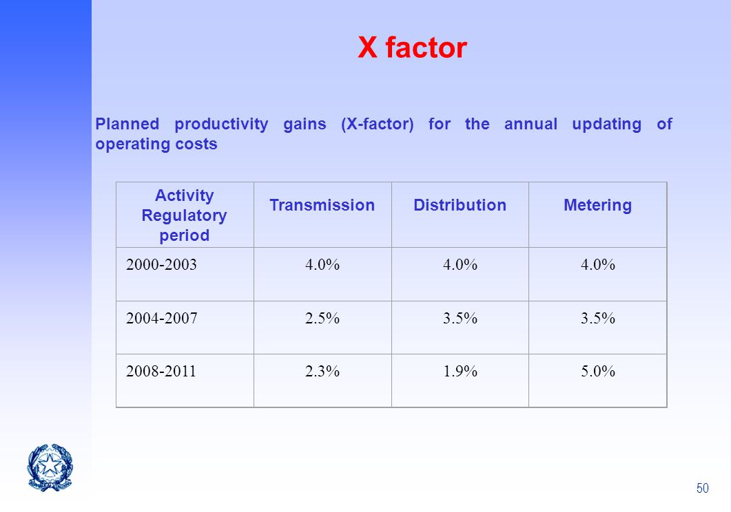X factor Planned productivity gains (X-factor) for the annual updating of operating costs. Activity.