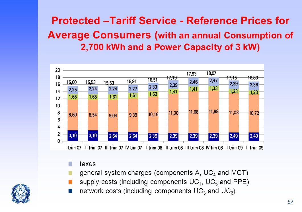 Protected –Tariff Service - Reference Prices for Average Consumers (with an annual Consumption of 2,700 kWh and a Power Capacity of 3 kW)