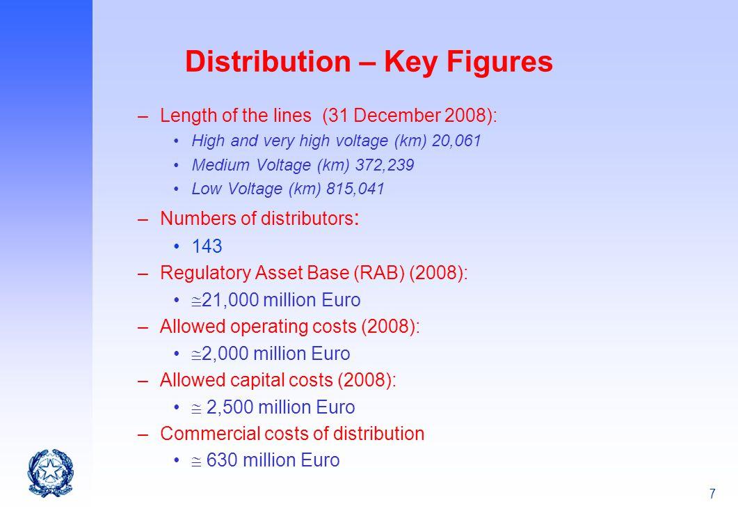 Distribution – Key Figures