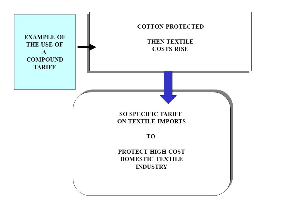 COTTON PROTECTED THEN TEXTILE. COSTS RISE. EXAMPLE OF. THE USE OF. A. COMPOUND. TARIFF. SO SPECIFIC TARIFF.