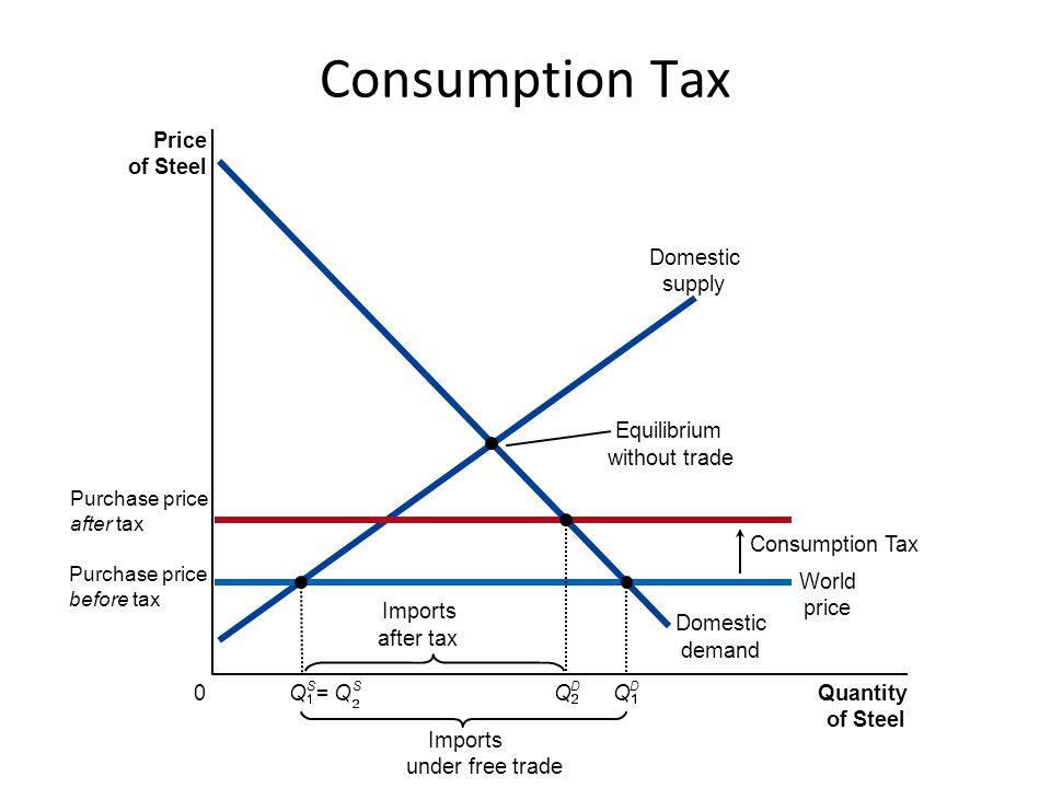 Consumption Tax Price of Steel Domestic demand Domestic supply