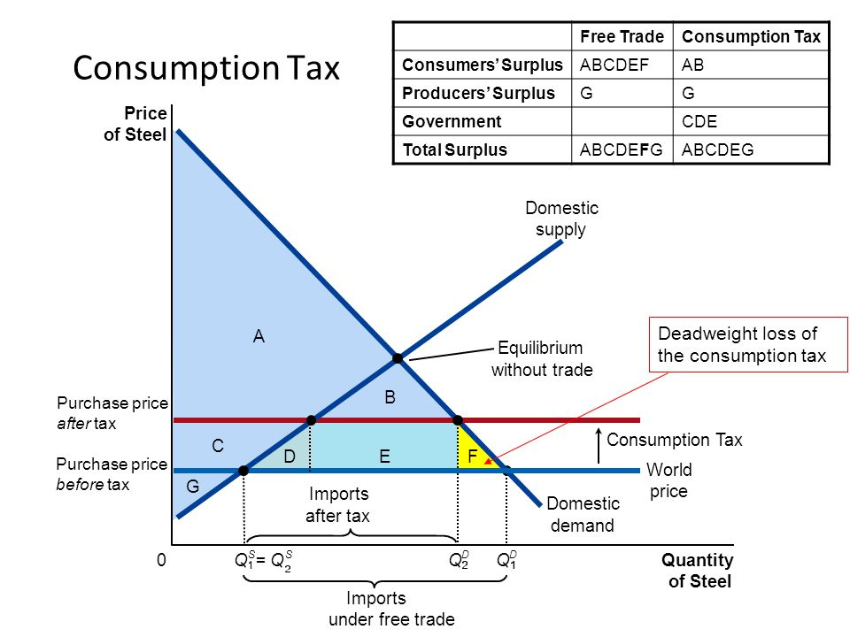 Consumption Tax Deadweight loss of the consumption tax Price of Steel