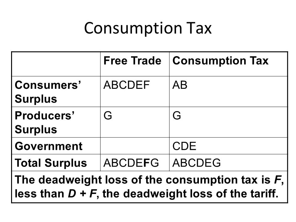 Consumption Tax Free Trade Consumption Tax Consumers' Surplus ABCDEF