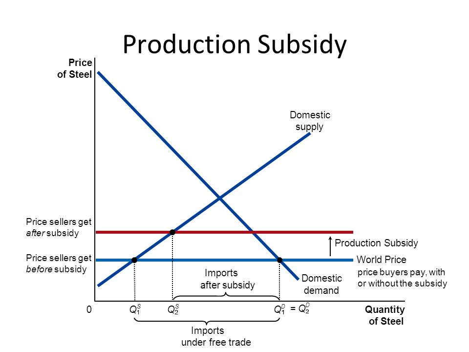 Production Subsidy Price of Steel Domestic demand Domestic supply Q