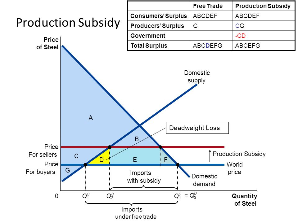 Production Subsidy Deadweight Loss Price of Steel A Domestic demand